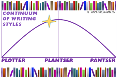 More Ice Age Shifters This Summer - Graph depicting the plotter-plantser-pantser continuum of writing styles
